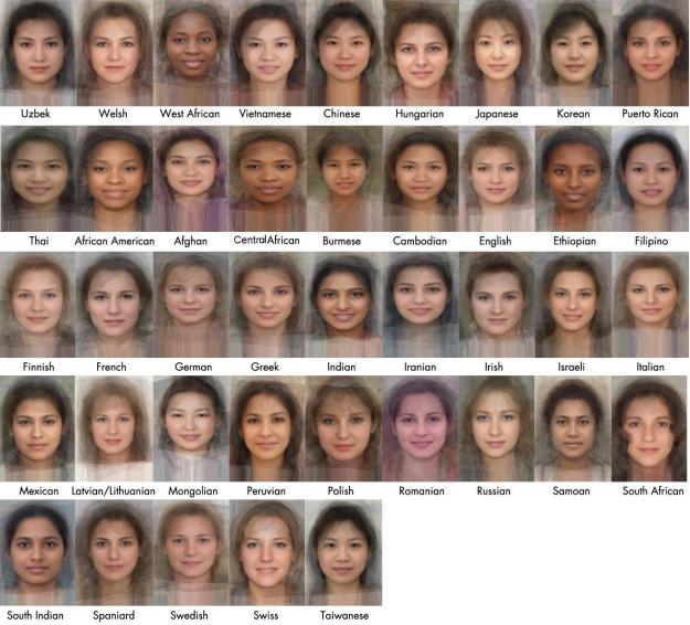 Average Female Faces